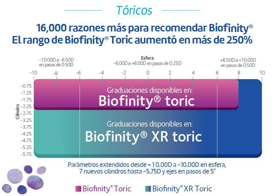 124998ea8d ... integramos en un increíble lente de hidrogel de silicona ideal para sus  pacientes astigmáticos: lentes de contacto tóricos Biofinity® de  CooperVision.